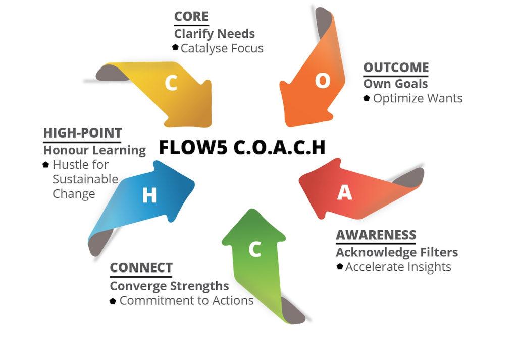 Webtorial 14 – FLOW5 C.O.A.C.H.